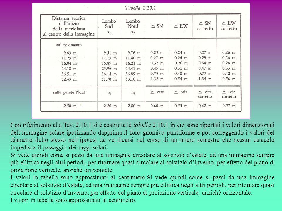 Con riferimento alla Tav. 2.10.1 si è costruita la tabella 2.10.1 in cui sono riportati i valori dimensionali dellimmagine solare ipotizzando dapprima