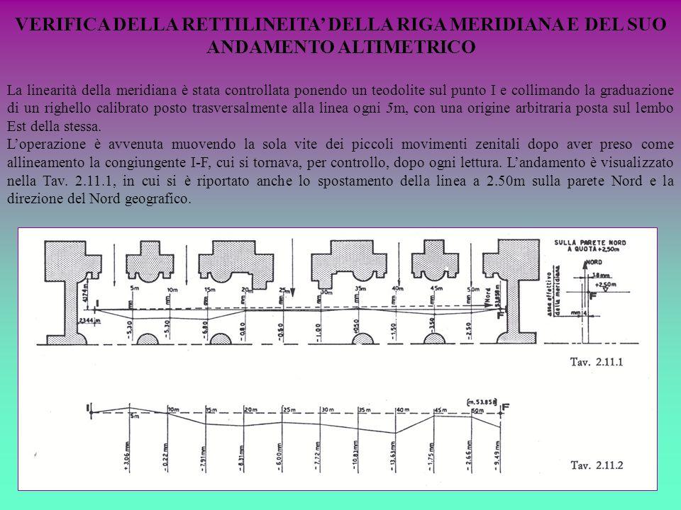 VERIFICA DELLA RETTILINEITA DELLA RIGA MERIDIANA E DEL SUO ANDAMENTO ALTIMETRICO La linearità della meridiana è stata controllata ponendo un teodolite