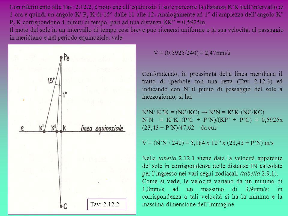 Con riferimento alla Tav. 2.12.2, è noto che allequinozio il sole percorre la distanza KK nellintervallo di 1 ora e quindi un angolo K P e K di 15° da