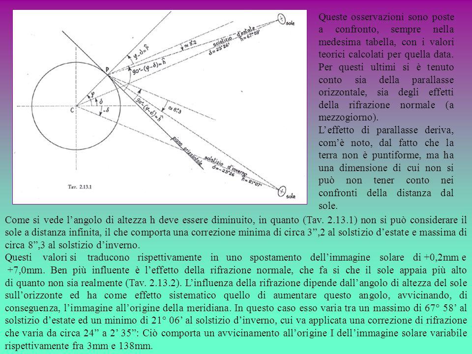 Come si vede langolo di altezza h deve essere diminuito, in quanto (Tav. 2.13.1) non si può considerare il sole a distanza infinita, il che comporta u