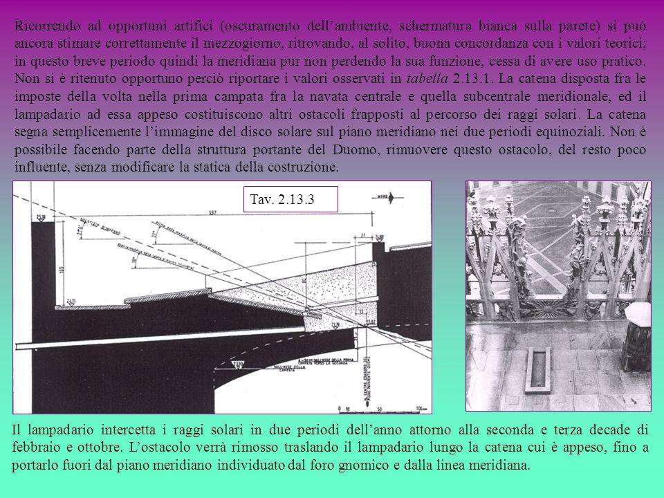 Ricorrendo ad opportuni artifici (oscuramento dellambiente, schermatura bianca sulla parete) si può ancora stimare correttamente il mezzogiorno, ritro