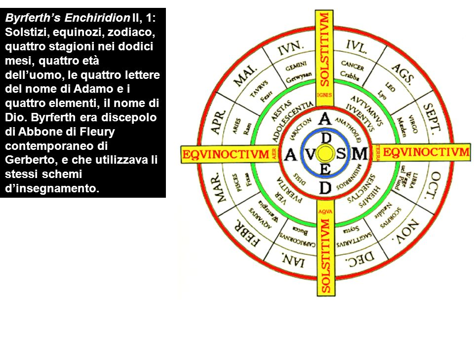 Byrferths Enchiridion II, 1: Solstizi, equinozi, zodiaco, quattro stagioni nei dodici mesi, quattro età delluomo, le quattro lettere del nome di Adamo