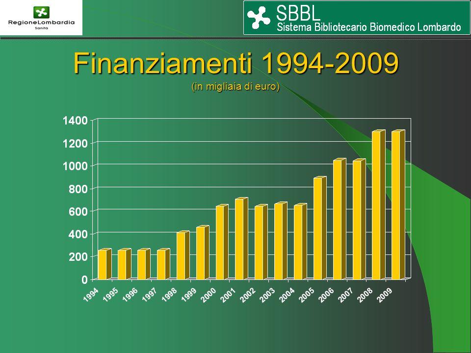 Finanziamenti 1994-2009 (in migliaia di euro)