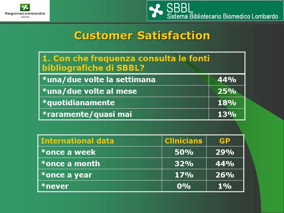 Customer Satisfaction 1. Con che frequenza consulta le fonti bibliografiche di SBBL? *una/due volte la settimana44% *una/due volte al mese25% *quotidi