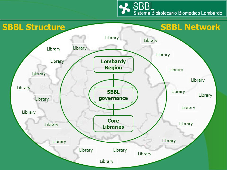 SBBL governance Lombardy Region Core Libraries Library SBBL Structure SBBL Network