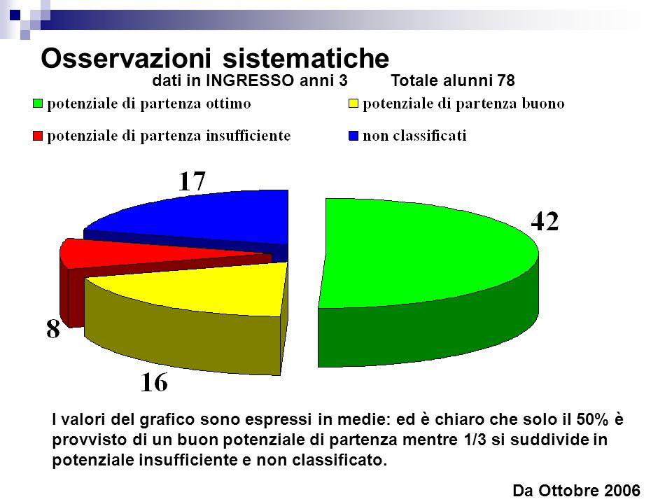 Osservazioni sistematiche Da Ottobre 2006 I valori del grafico sono espressi in medie: ed è chiaro che solo il 50% è provvisto di un buon potenziale di partenza mentre 1/3 si suddivide in potenziale insufficiente e non classificato.