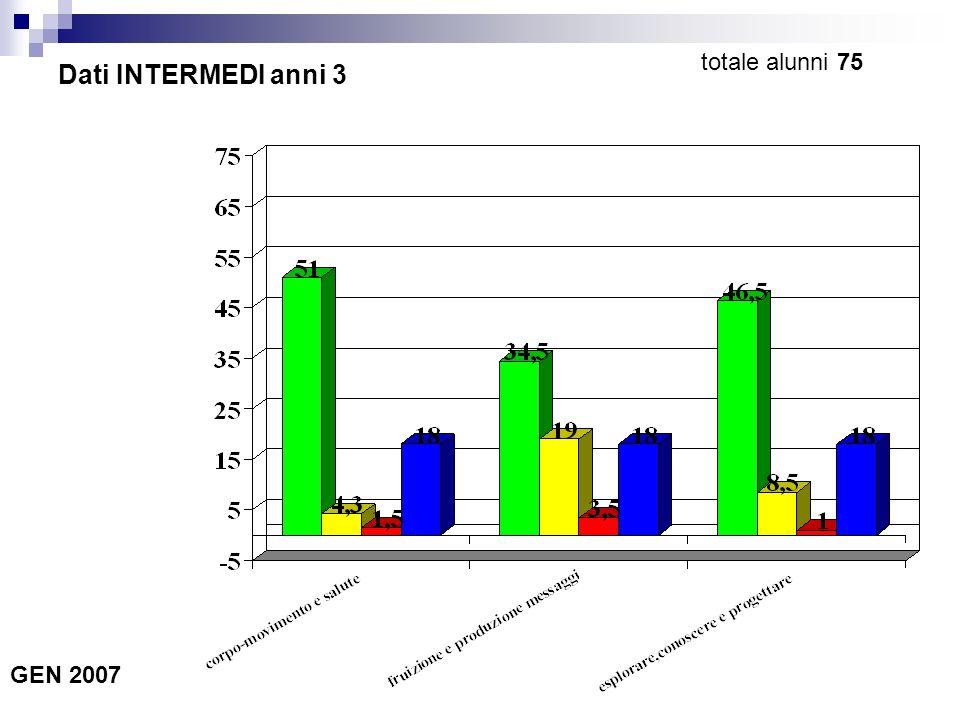 Dati INTERMEDI anni 3 GEN 2007 totale alunni 75