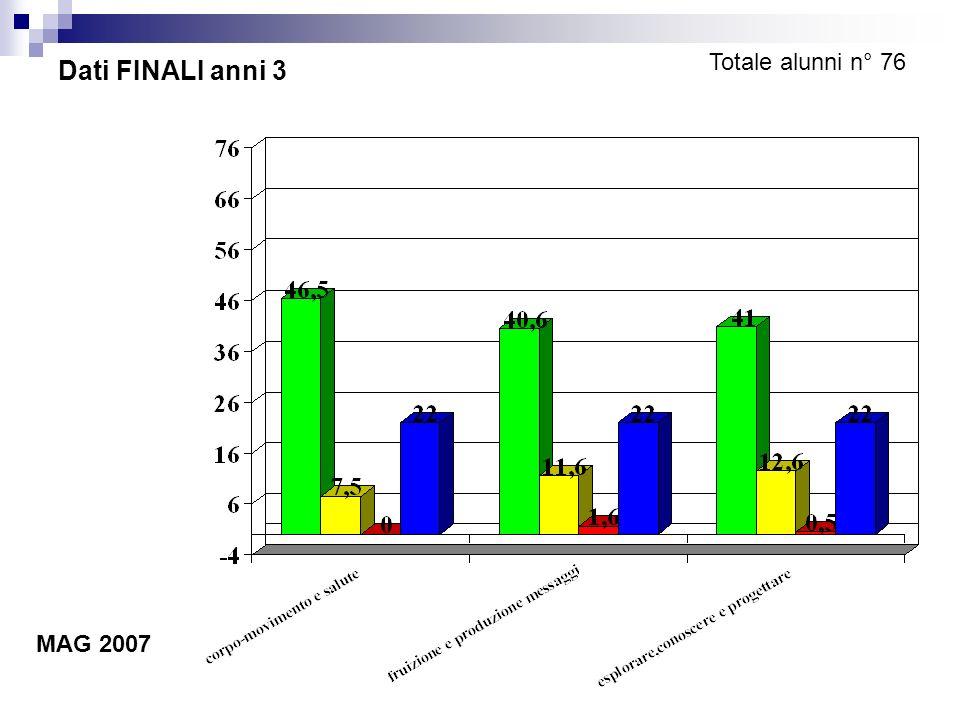 Dati FINALI anni 3 Totale alunni n° 76 MAG 2007
