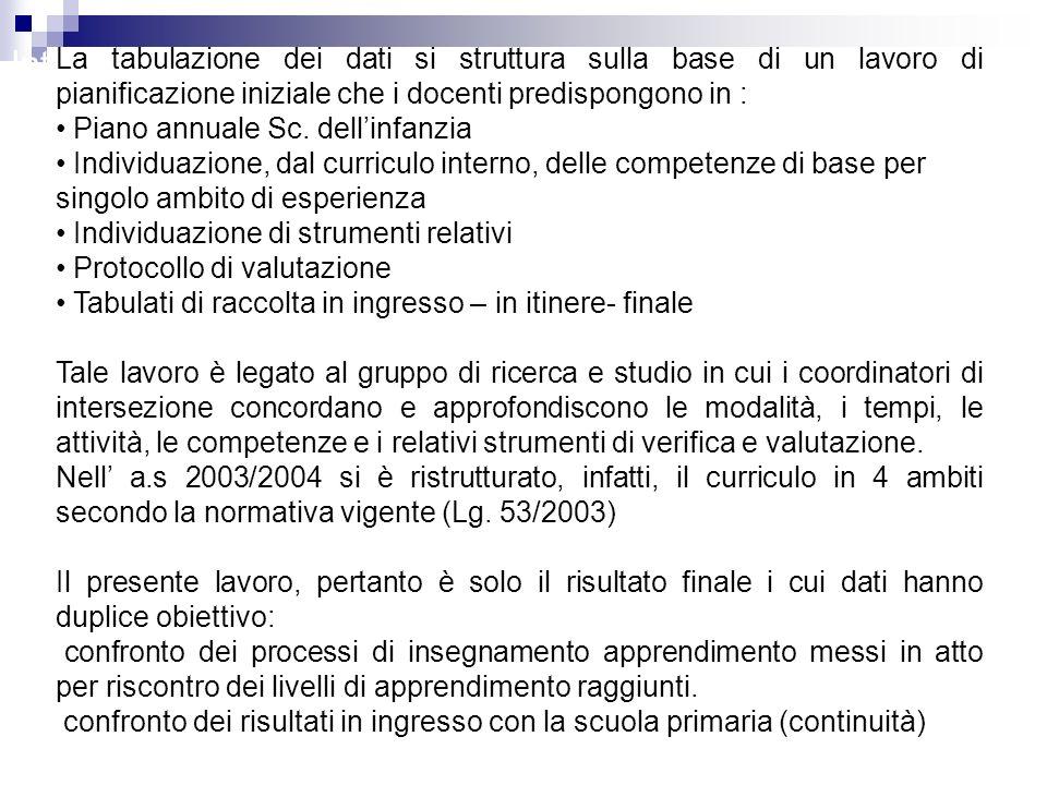 Introduzione La tabulazione dei dati si struttura sulla base di un lavoro di pianificazione iniziale che i docenti predispongono in : Piano annuale Sc.
