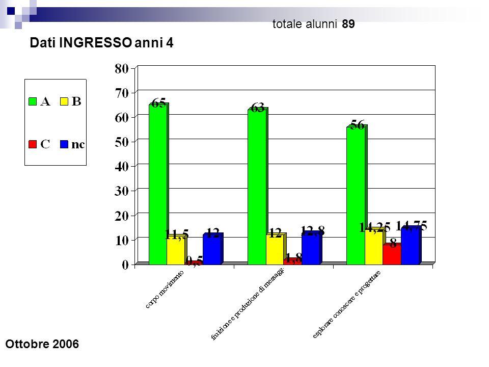 Dati INGRESSO anni 4 Ottobre 2006 totale alunni 89