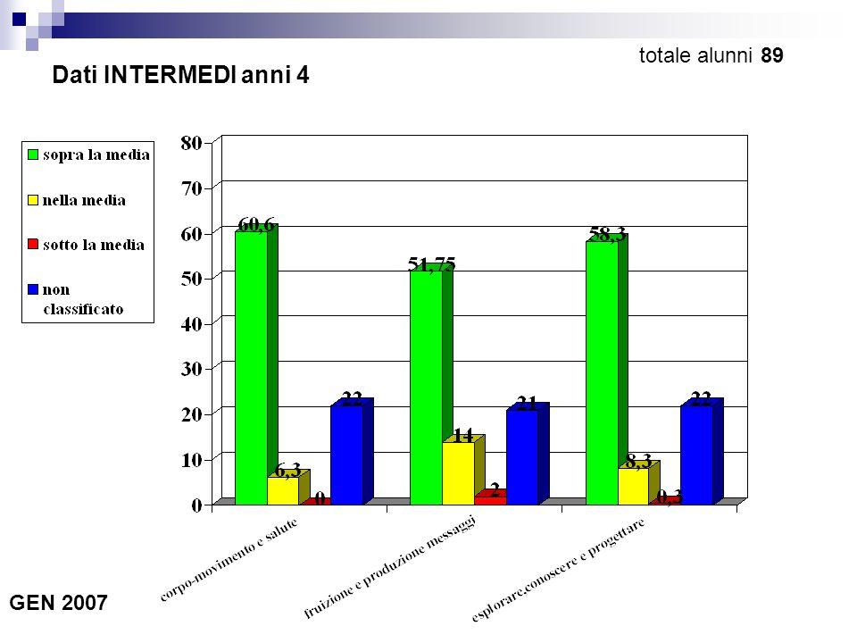 Dati INTERMEDI anni 4 GEN 2007 totale alunni 89