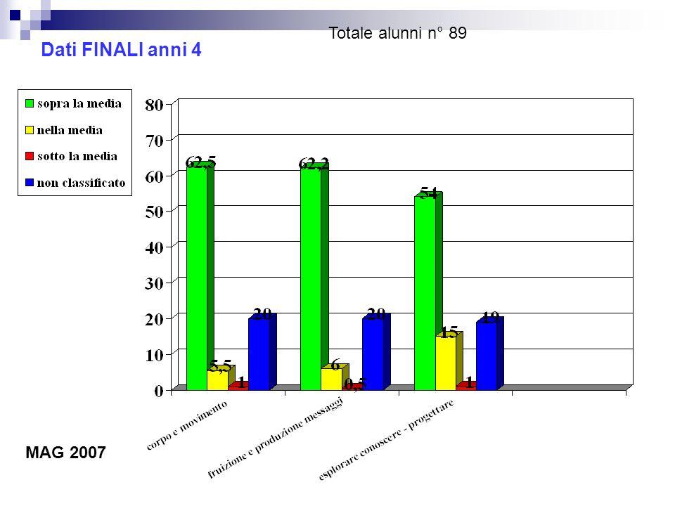 Dati FINALI anni 4 Totale alunni n° 89 MAG 2007