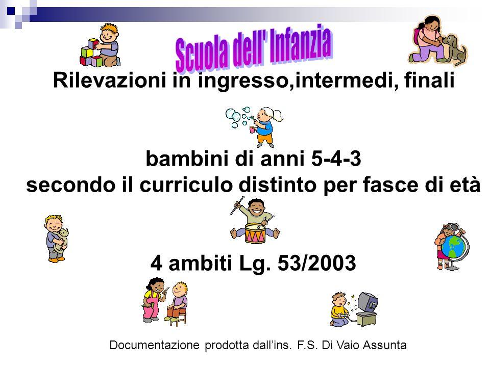 Rilevazioni in ingresso,intermedi, finali bambini di anni 5-4-3 secondo il curriculo distinto per fasce di età 4 ambiti Lg. 53/2003 Documentazione pro