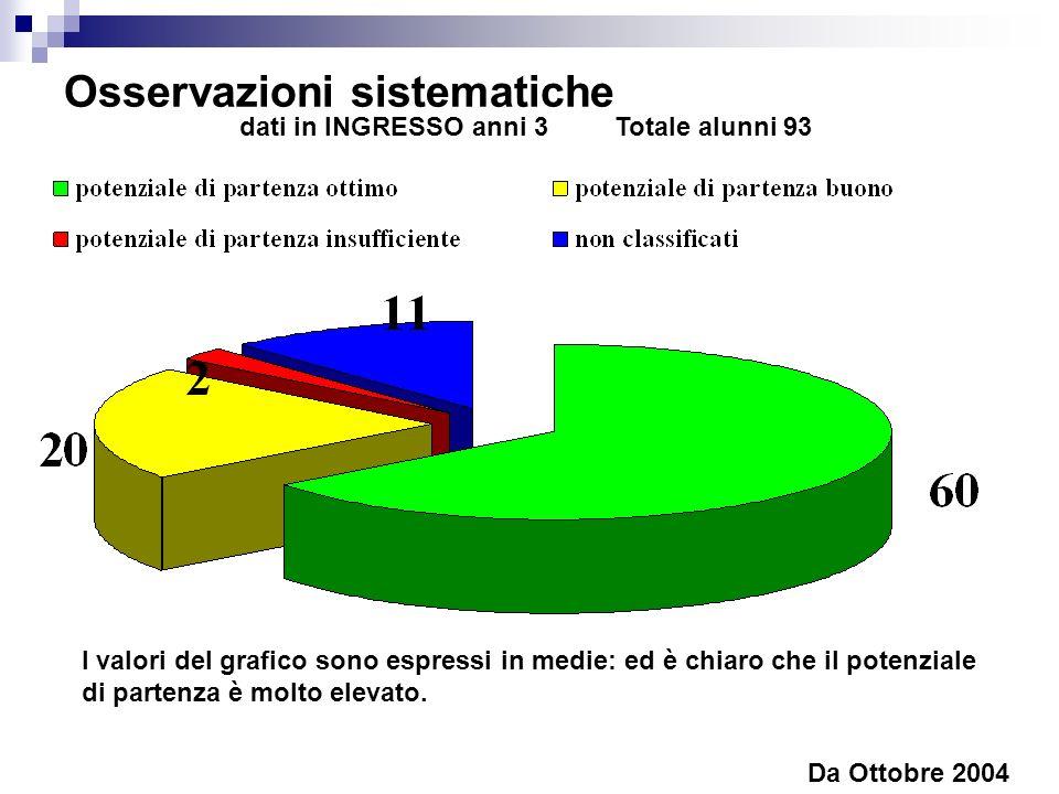 Osservazioni sistematiche Da Ottobre 2004 I valori del grafico sono espressi in medie: ed è chiaro che il potenziale di partenza è molto elevato. dati