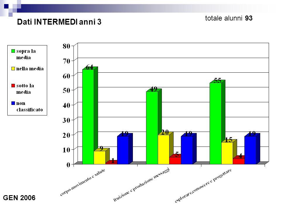 Dati INTERMEDI anni 3 GEN 2006 totale alunni 93