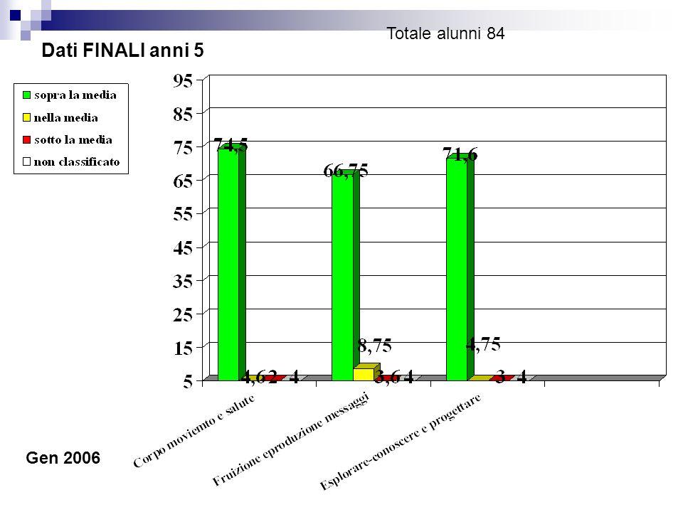 Dati FINALI anni 5 Totale alunni 84 Gen 2006