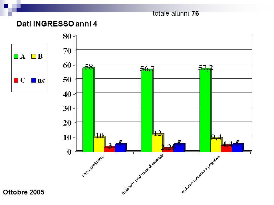 Dati INTERMEDI anni 4 GEN 2006 totale alunni 78