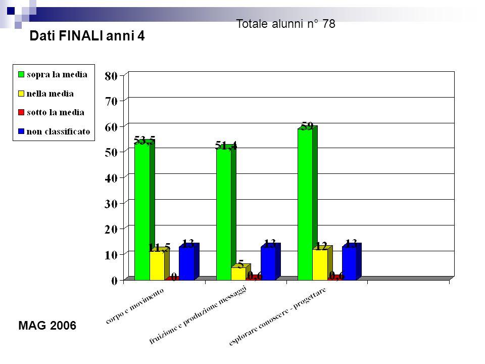 Dati FINALI anni 4 Totale alunni n° 78 MAG 2006