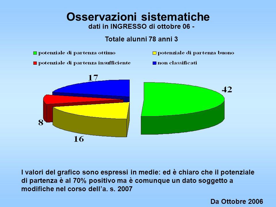 Comparazione dati SCUOLA DELLINFANZIA anno 2007 Totale alunni 75 di anni 3 Dati verifiche intermedie (gennaio 2007) Dati verifiche finali ( maggio 2007) Al di sopra della mediaNella mediaAl di sotto della mediaAssenti