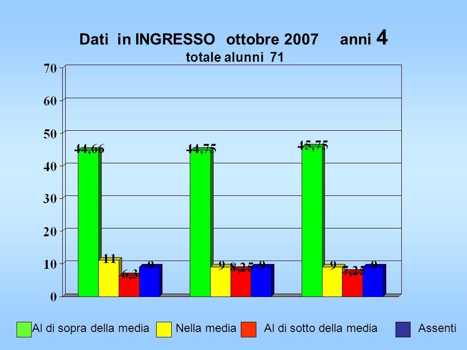 2° anno del 2° biennio (quinte) Dati iniziali ottobre 2007 Preapprendimenti rilevati su un totale di 105 alunni di cui 6 Hc a cui sono state somministrate le prove della classe + n°7 Hi con prove individualizzate.