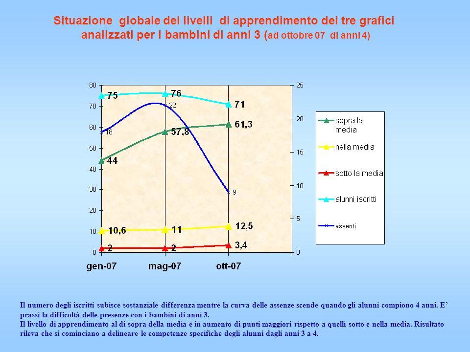1° Biennio (seconde) Dati intermedi 2007