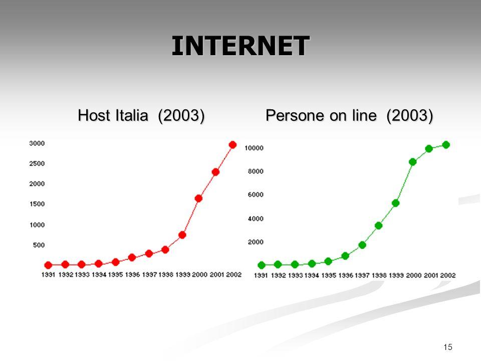 15 INTERNET Host Italia (2003) Persone on line (2003) Host Italia (2003) Persone on line (2003)