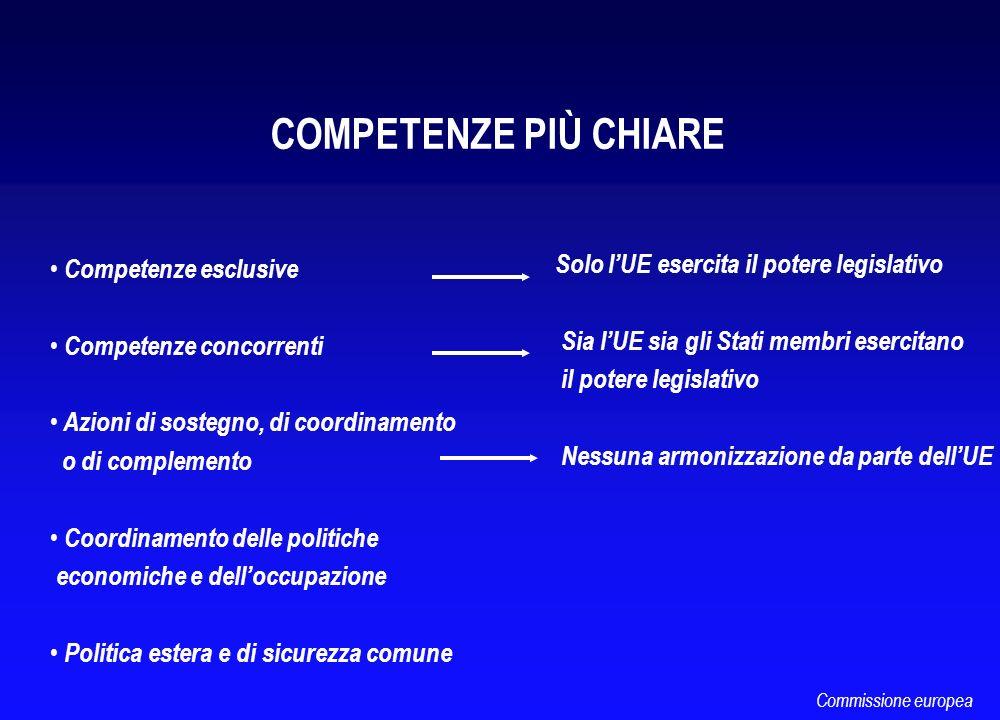 COMPETENZE PIÙ CHIARE Competenze esclusive Competenze concorrenti Azioni di sostegno, di coordinamento o di complemento Coordinamento delle politiche