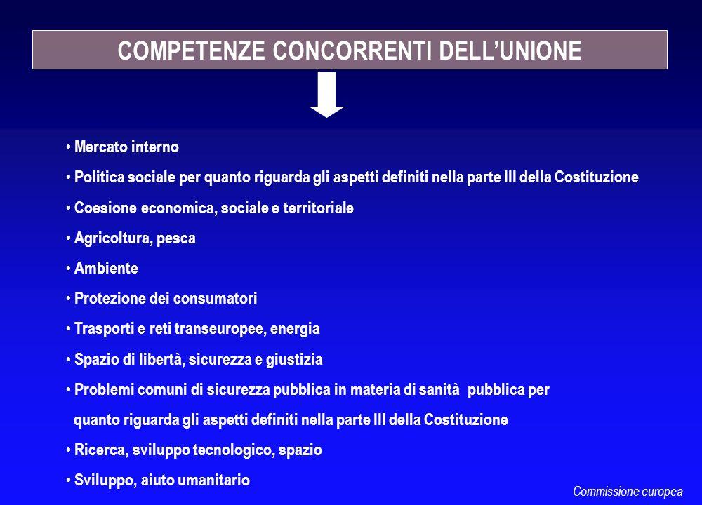 COMPETENZE CONCORRENTI DELLUNIONE Mercato interno Politica sociale per quanto riguarda gli aspetti definiti nella parte III della Costituzione Coesion