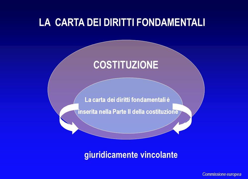 COSTITUZIONE La carta dei diritti fondamentali è inserita nella Parte II della costituzione giuridicamente vincolante LA CARTA DEI DIRITTI FONDAMENTAL
