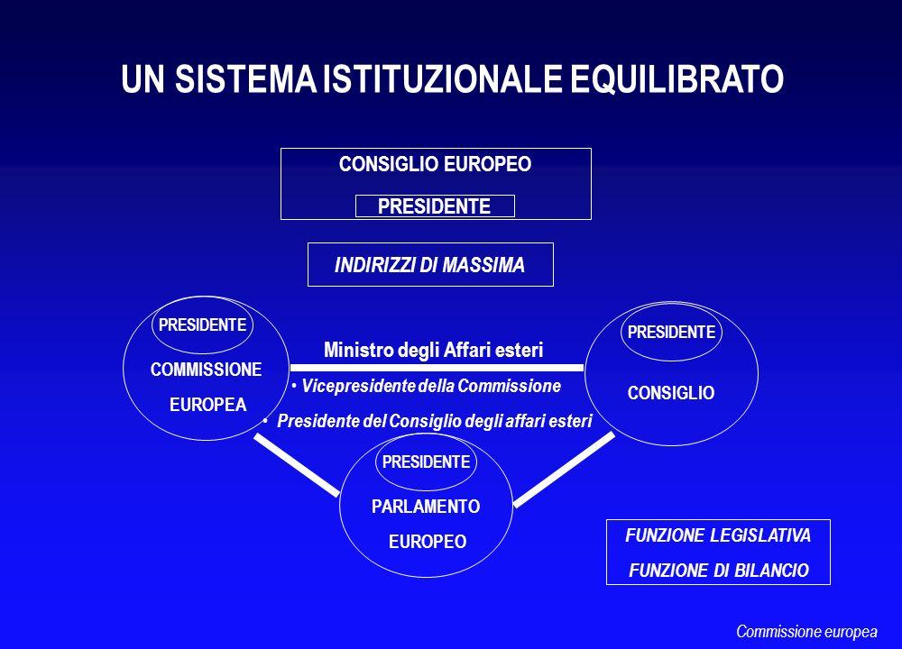 FUNZIONE LEGISLATIVA FUNZIONE DI BILANCIO UN SISTEMA ISTITUZIONALE EQUILIBRATO PARLAMENTO EUROPEO COMMISSIONE EUROPEA PRESIDENTE CONSIGLIO PRESIDENTE
