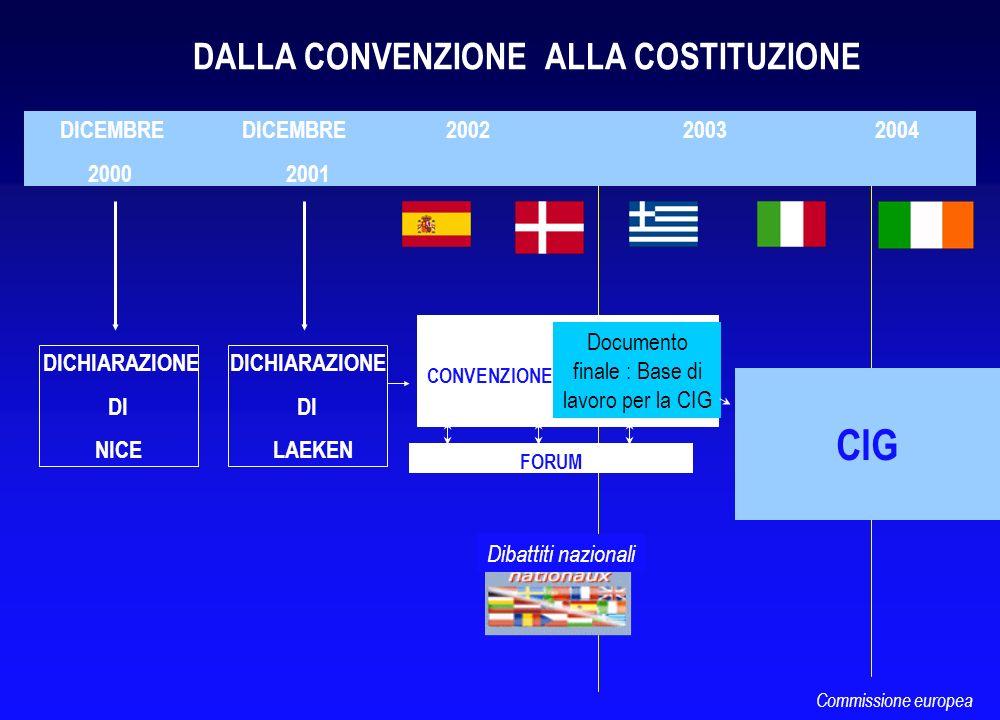 CONVENZIONE CIG DICEMBRE DICEMBRE 2002 2003 2004 2000 2001 Documento finale : Base di lavoro per la CIG FORUM DALLA CONVENZIONE ALLA COSTITUZIONE DICH