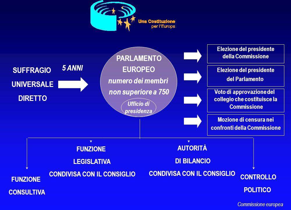 SUFFRAGIO UNIVERSALE DIRETTO PARLAMENTO EUROPEO numero dei membri non superiore a 750 5 ANNI Elezione del presidente della Commissione Elezione del pr