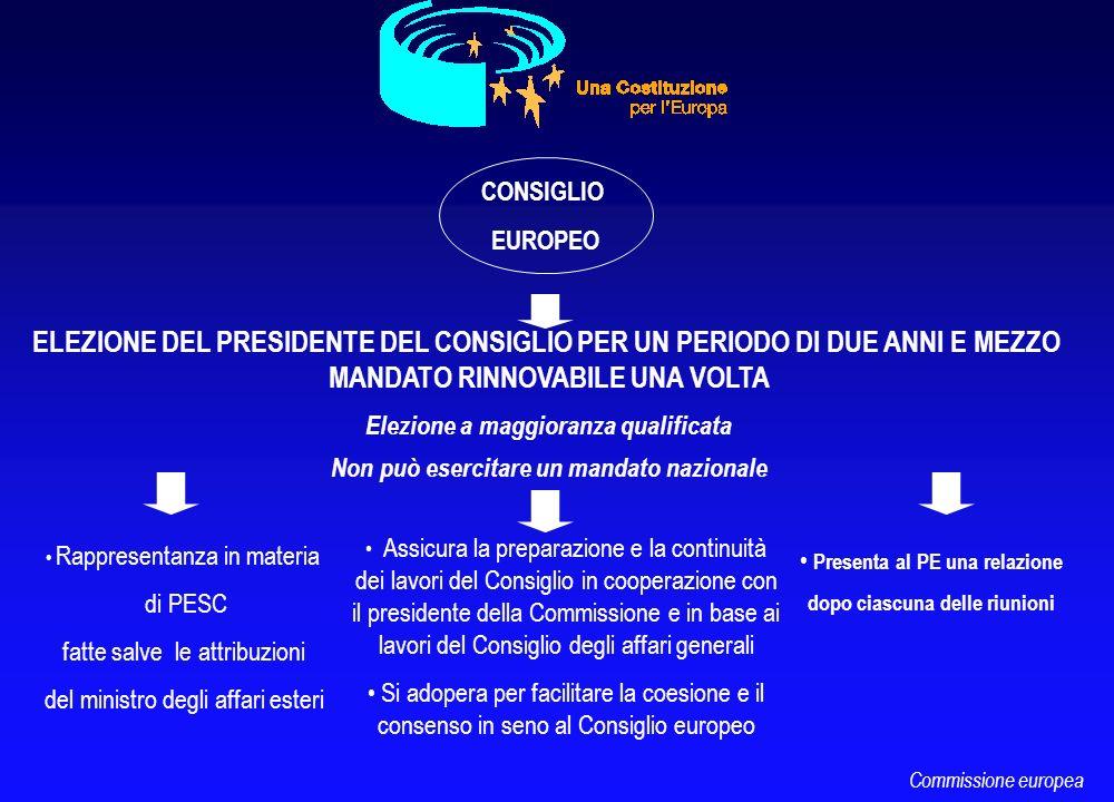 CONSIGLIO EUROPEO ELEZIONE DEL PRESIDENTE DEL CONSIGLIO PER UN PERIODO DI DUE ANNI E MEZZO MANDATO RINNOVABILE UNA VOLTA Elezione a maggioranza qualif