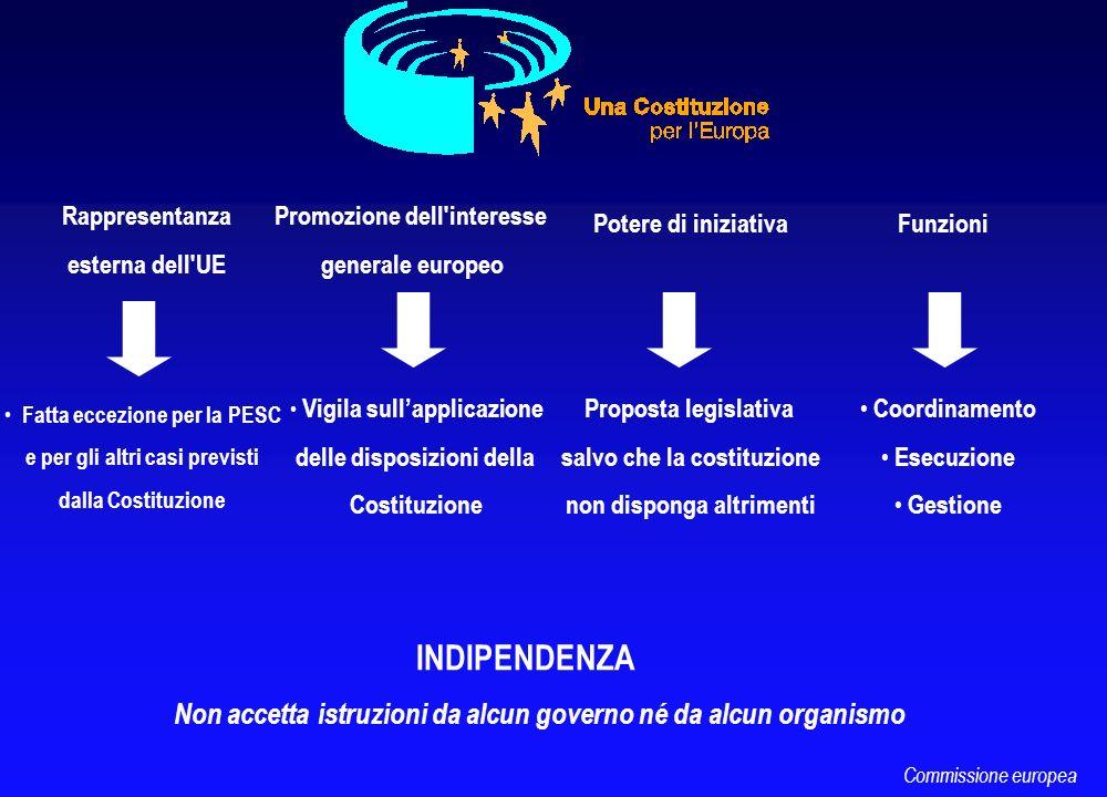 Potere di iniziativa Promozione dell'interesse generale europeo INDIPENDENZA Non accetta istruzioni da alcun governo né da alcun organismo Vigila sull