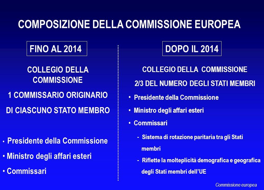 COMPOSIZIONE DELLA COMMISSIONE EUROPEA FINO AL 2014DOPO IL 2014 COLLEGIO DELLA COMMISSIONE 1 COMMISSARIO ORIGINARIO DI CIASCUNO STATO MEMBRO President