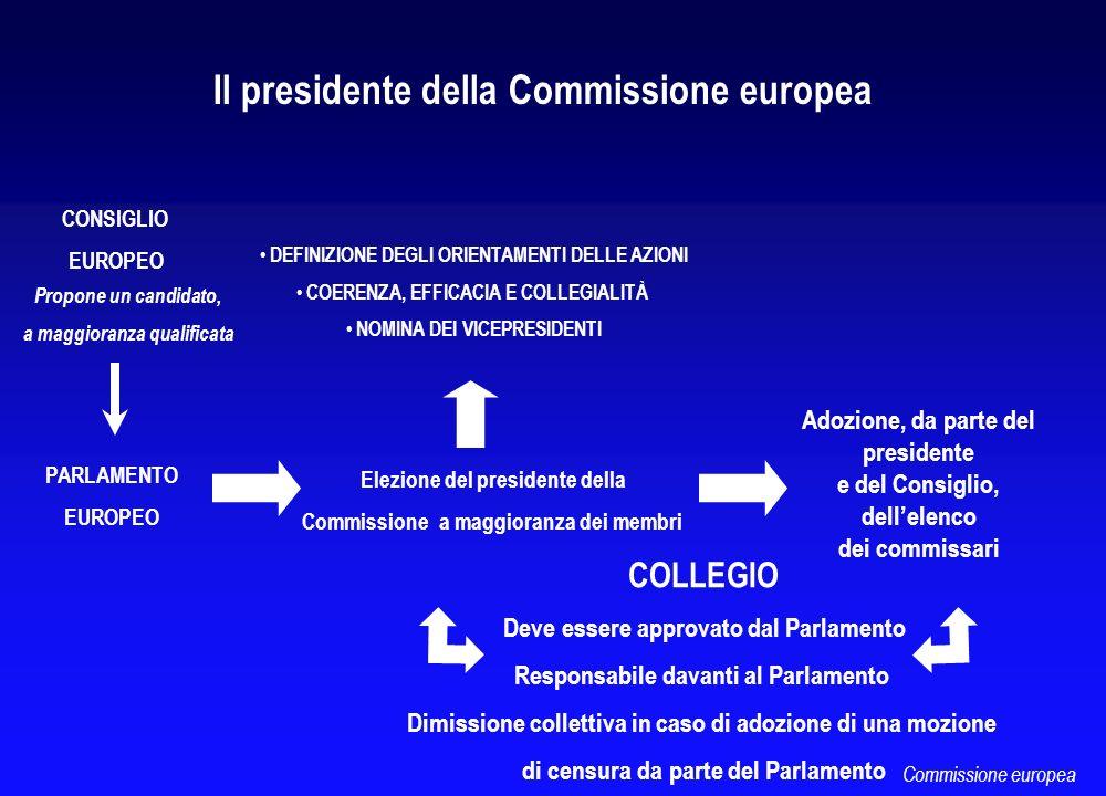 CONSIGLIO EUROPEO PARLAMENTO EUROPEO Propone un candidato, a maggioranza qualificata Elezione del presidente della Commissione a maggioranza dei membr