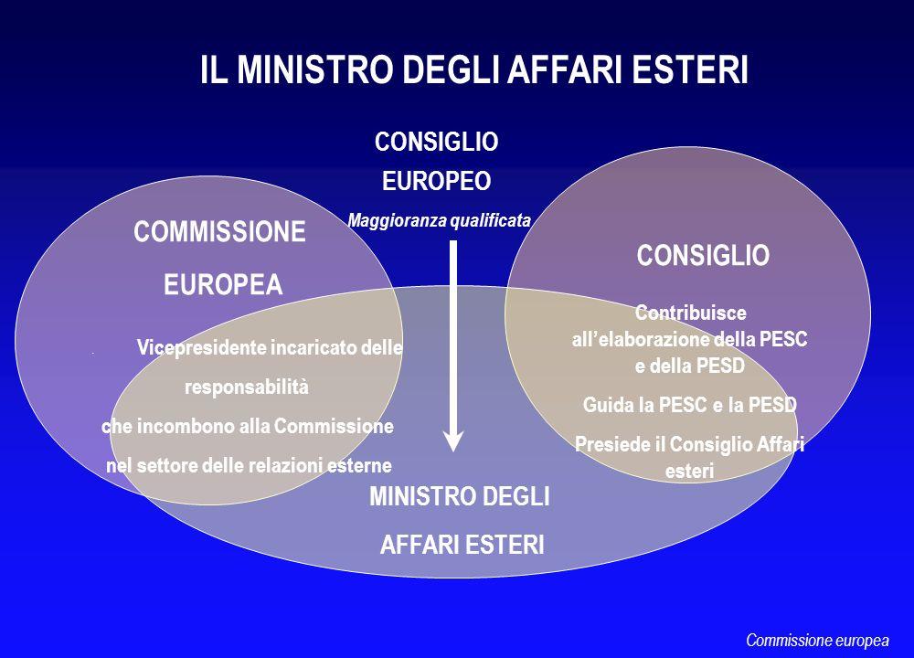 IL MINISTRO DEGLI AFFARI ESTERI COMMISSIONE EUROPEA CONSIGLIO MINISTRO DEGLI AFFARI ESTERI Vicepresidente incaricato delle responsabilità che incombon
