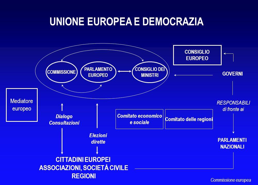 CITTADINI EUROPEI ASSOCIAZIONI, SOCIETÀ CIVILE REGIONI GOVERNI PARLAMENTI NAZIONALI RESPONSABILI di fronte ai UNIONE EUROPEA E DEMOCRAZIA Comitato eco