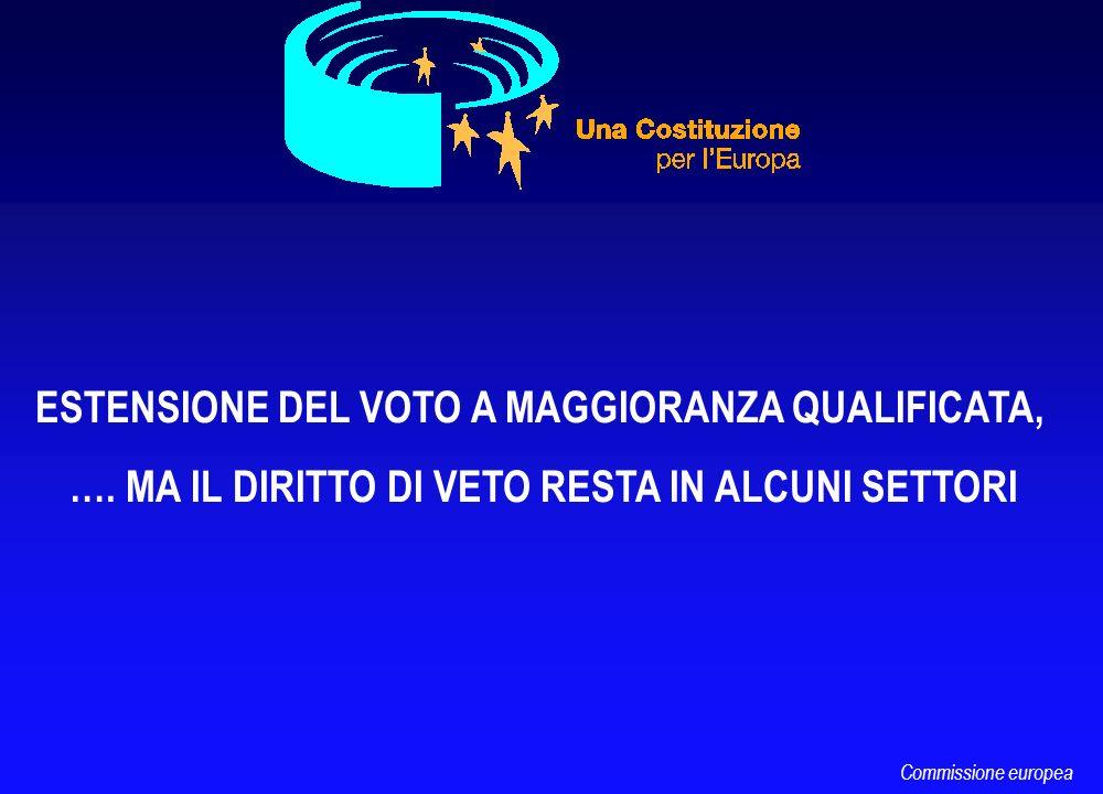 ESTENSIONE DEL VOTO A MAGGIORANZA QUALIFICATA, …. MA IL DIRITTO DI VETO RESTA IN ALCUNI SETTORI Commissione europea
