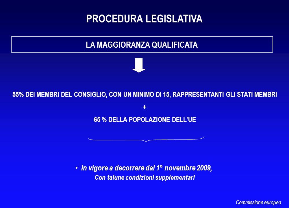 LA MAGGIORANZA QUALIFICATA In vigore a decorrere dal 1° novembre 2009, Con talune condizioni supplementari Commissione europea 55% DEI MEMBRI DEL CONS