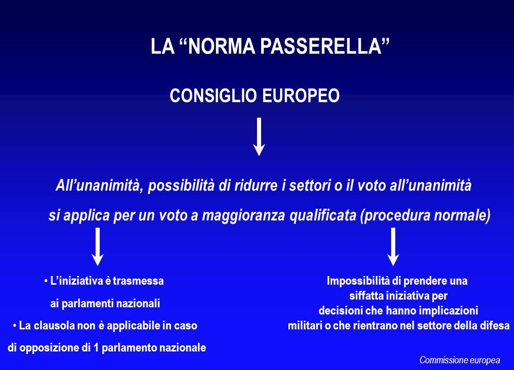 CONSIGLIO EUROPEO Allunanimità, possibilità di ridurre i settori o il voto allunanimità si applica per un voto a maggioranza qualificata (procedura no