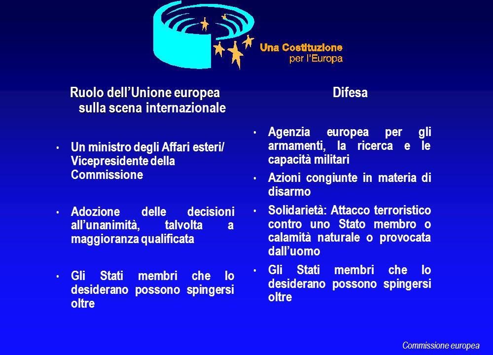 Ruolo dellUnione europea sulla scena Ruolo dellUnione europea sulla scena internazionale Un ministro degli Affari esteri/ Vicepresidente della Commiss