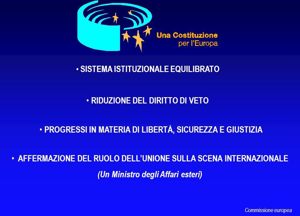 PRECISAZIONI Relazioni Unione/Stati membri Relazioni Unione/Stati membri VALORI CONDIVISI OBIETTIVI DELLUNIONE ESTERNIINTERNI Principio di cooperazione leale Rispetto della parità degli Stati membri davanti alla Costituzione Principio di attribuzione delle competenze (Protocollo sullapplicazione dei principi di sussidiarietà e di proporzionalità) Primato del diritto comunitario Commissione europea