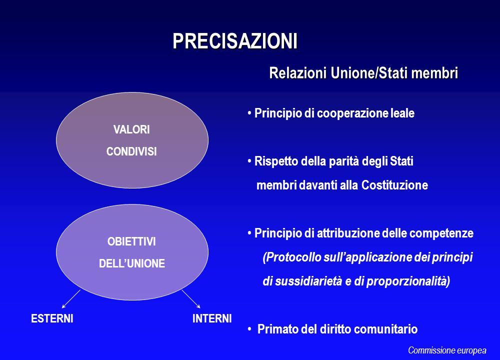 PRECISAZIONI Relazioni Unione/Stati membri Relazioni Unione/Stati membri VALORI CONDIVISI OBIETTIVI DELLUNIONE ESTERNIINTERNI Principio di cooperazion