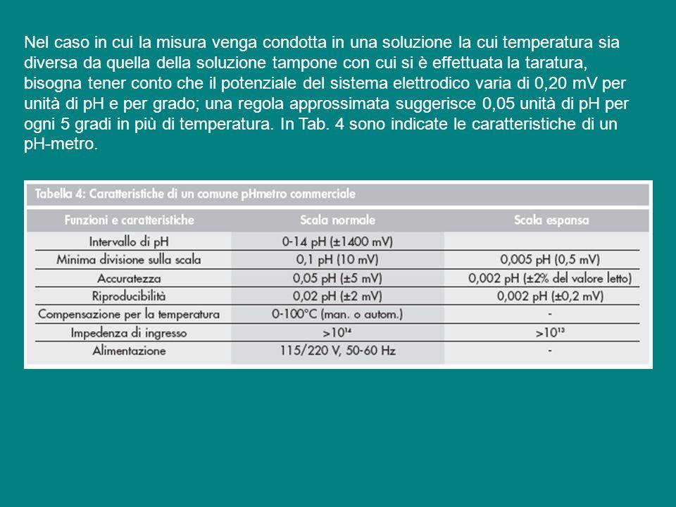 Nel caso in cui la misura venga condotta in una soluzione la cui temperatura sia diversa da quella della soluzione tampone con cui si è effettuata la taratura, bisogna tener conto che il potenziale del sistema elettrodico varia di 0,20 mV per unità di pH e per grado; una regola approssimata suggerisce 0,05 unità di pH per ogni 5 gradi in più di temperatura.