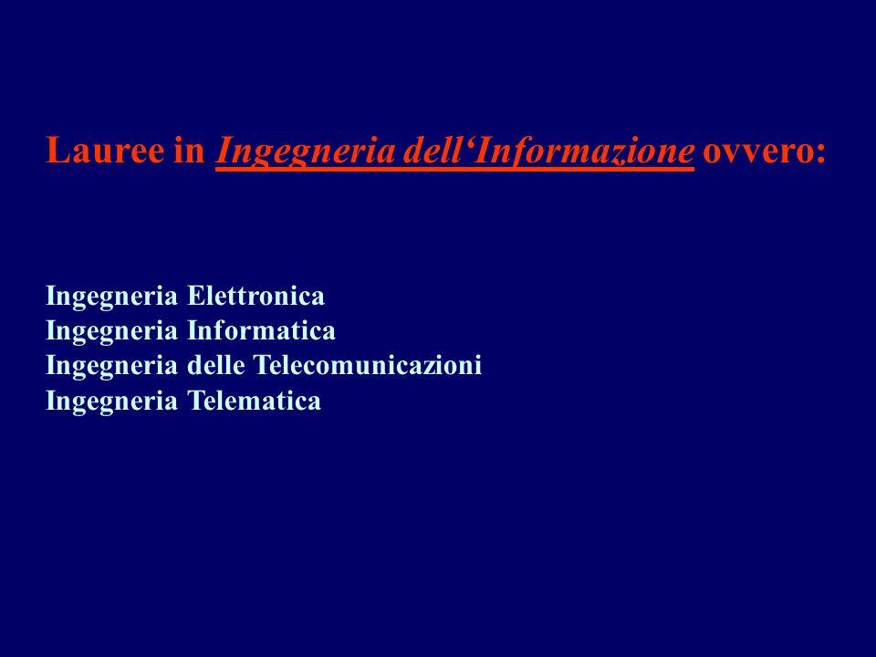 Lauree in Ingegneria dellInformazione ovvero: Ingegneria Elettronica Ingegneria Informatica Ingegneria delle Telecomunicazioni Ingegneria Telematica