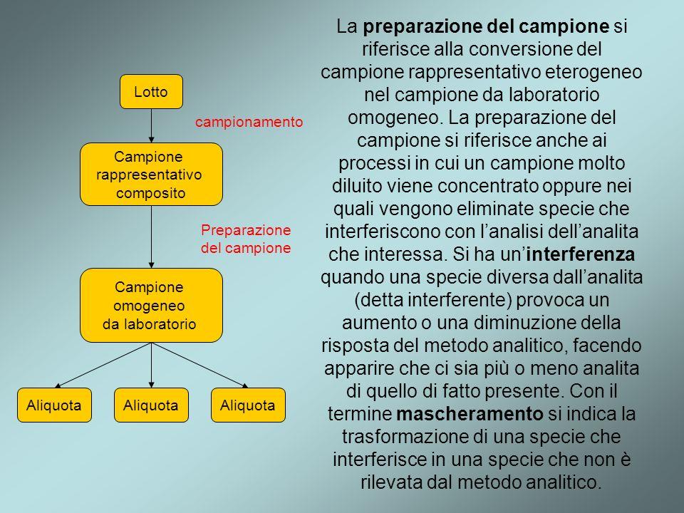 . La preparazione del campione si riferisce alla conversione del campione rappresentativo eterogeneo nel campione da laboratorio omogeneo. La preparaz