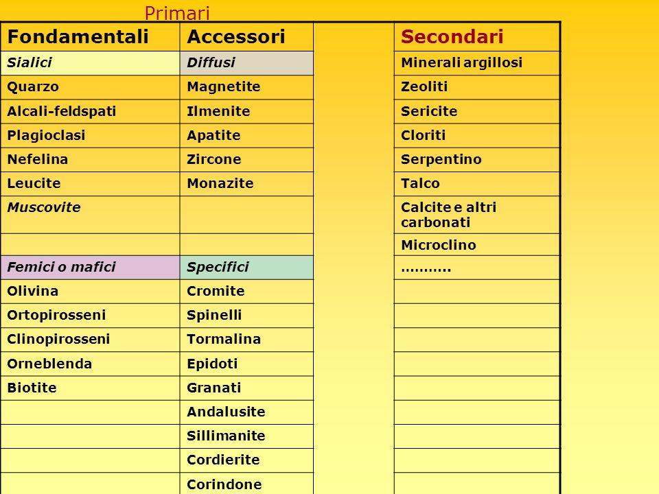 Miche La muscovite primaria è presente solo in poche rocce plutoniche (graniti peraluminosi) e in rocce speciali come le pegmatiti.