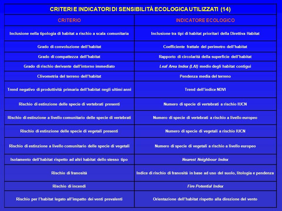 CRITERI E INDICATORI DI SENSIBILITÀ ECOLOGICA UTILIZZATI (14) CRITERIOINDICATORE ECOLOGICO Inclusione nella tipologia di habitat a rischio a scala com
