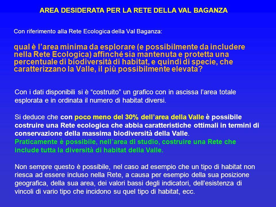 Con riferimento alla Rete Ecologica della Val Baganza: qual è larea minima da esplorare (e possibilmente da includere nella Rete Ecologica) affinché s